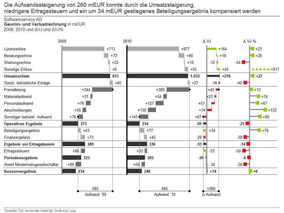 Chart-me XLS Management Berichts nach SUCCESS IBCS