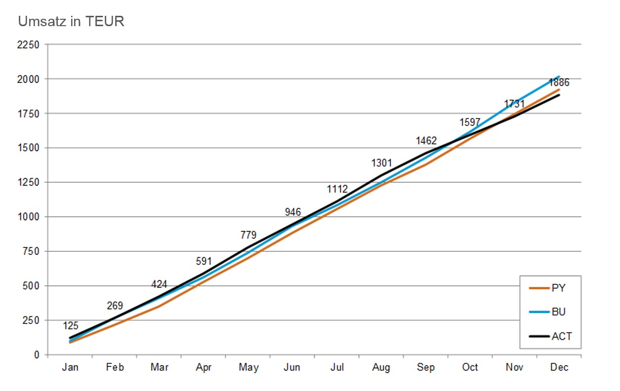 Kumulitere Abweichungen: Chart mit Excel u. chart-me erstellen