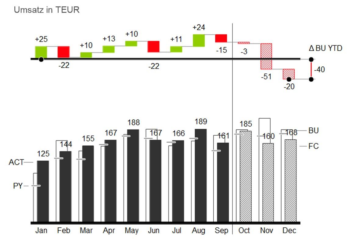 Mit Excel und Add-in chart-me erstellen: Grafik Kumulierte Abweichungen