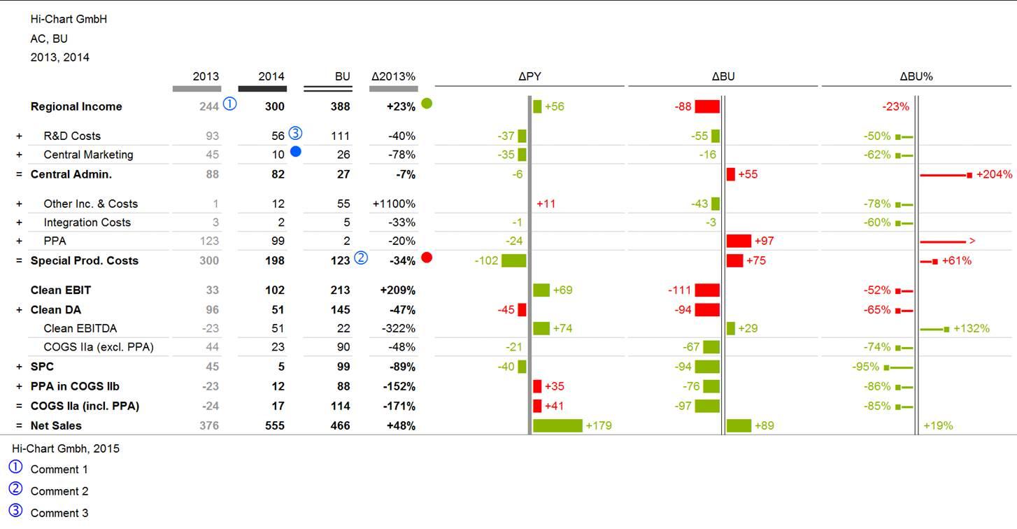 Chart-me 2.0 Tabellen