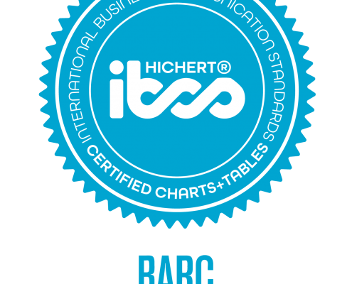 IBCS Charts and Tables