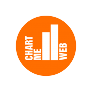 Produkt Chart-me WEB