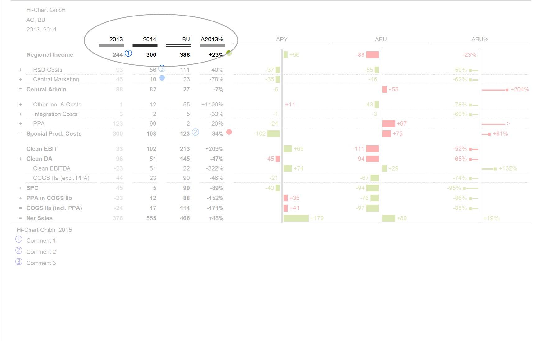 Chart-me XLS management reporting according to SUCCESS IBCS