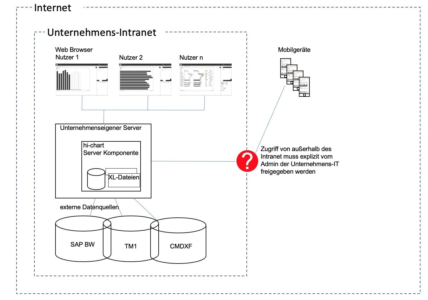 Chart-me WEB im Unternehmensnetzwerk