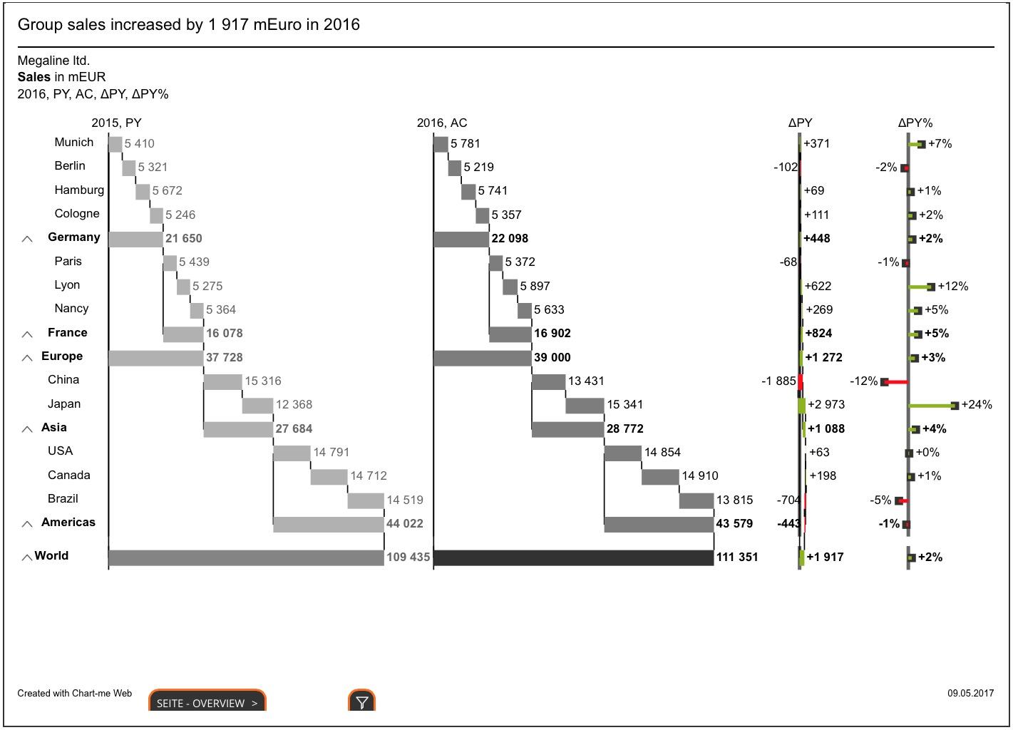 Chart-me WEB Live Beispiele