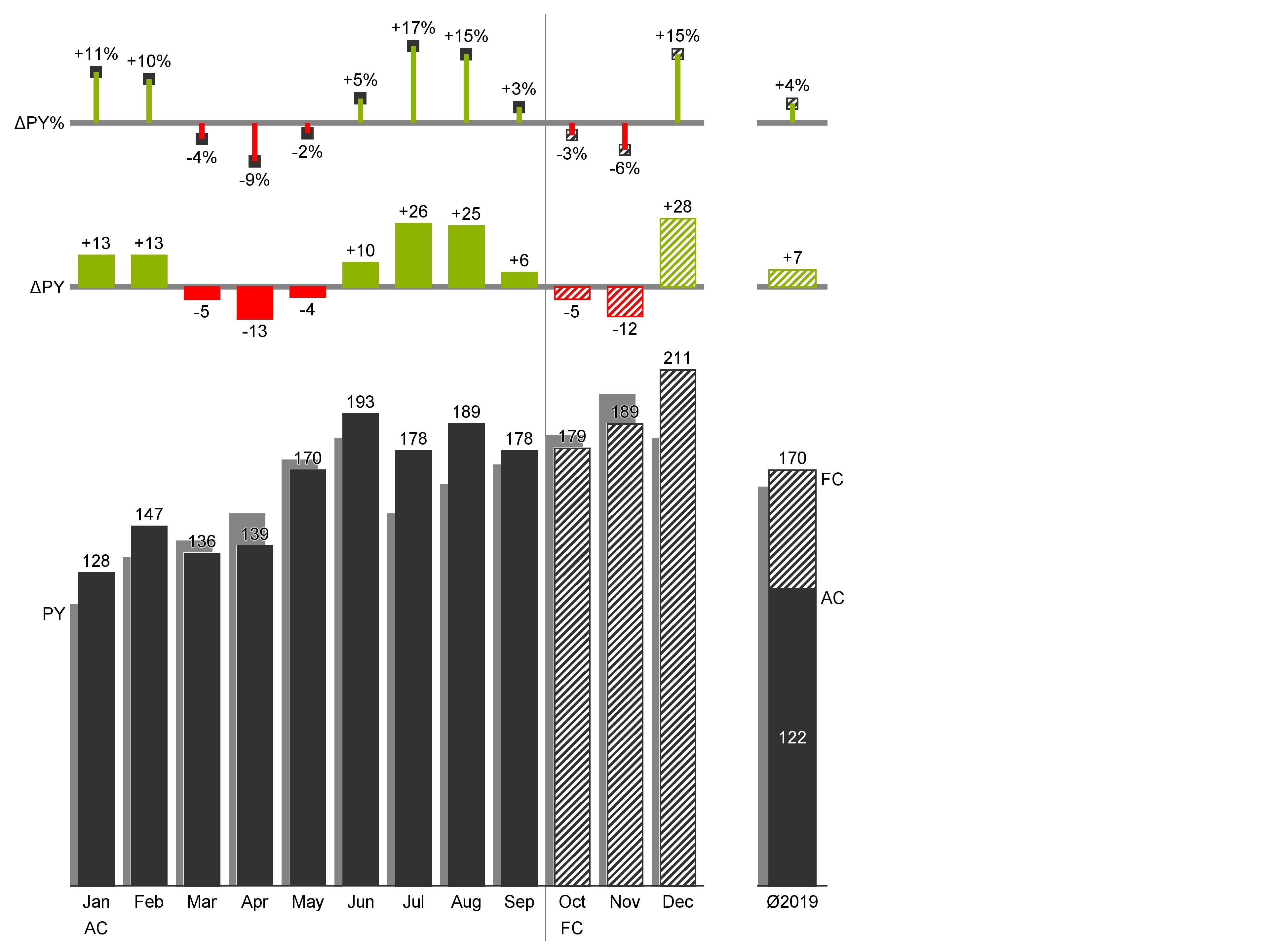 IST-PLAN Zeitreihenanalyse